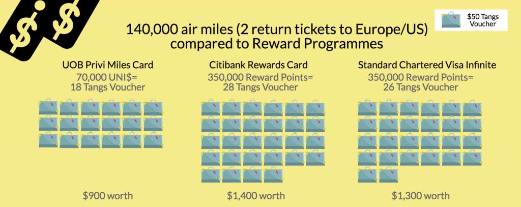 Credit Card Air Miles vs Reward Points
