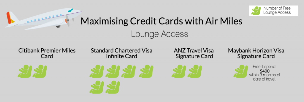 Maximising Credit Cards Air Miles for Airport Lounge Access
