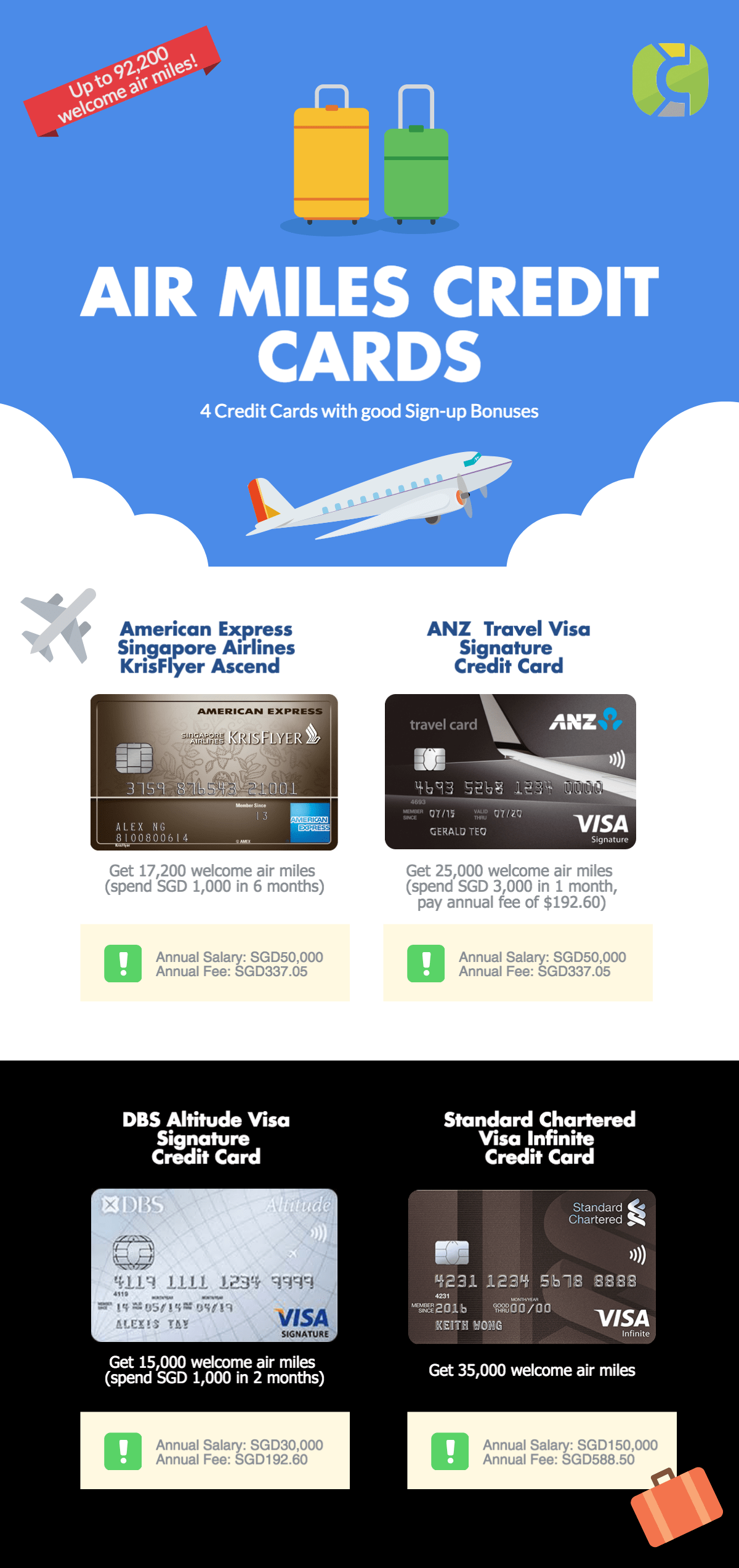 4 Credit Cards with good signup bonuses