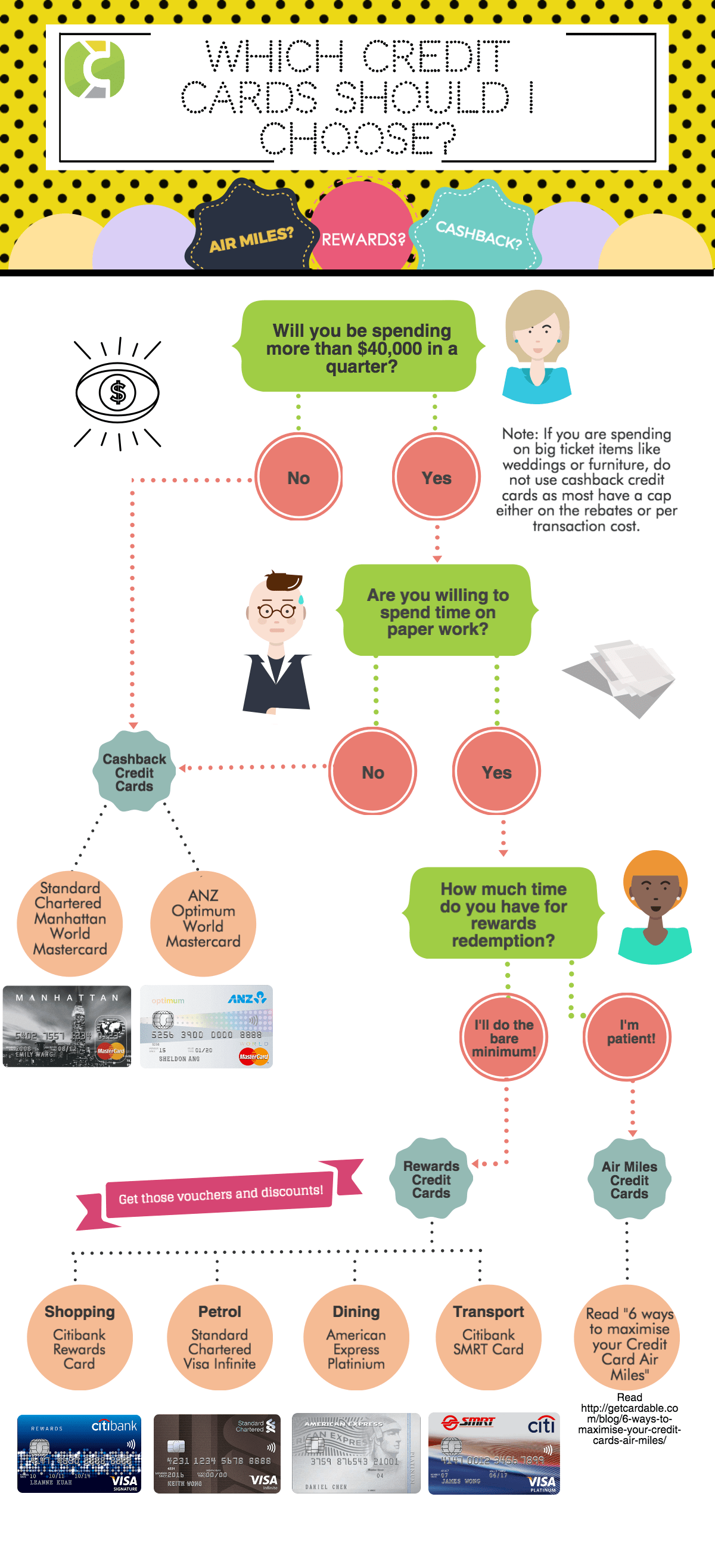 Flowchart to choose the right credit card