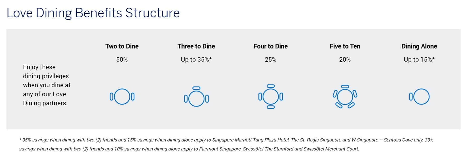 Amex Love Dining A Simple Walkthrough Of The Fine Dining Programme By American Express