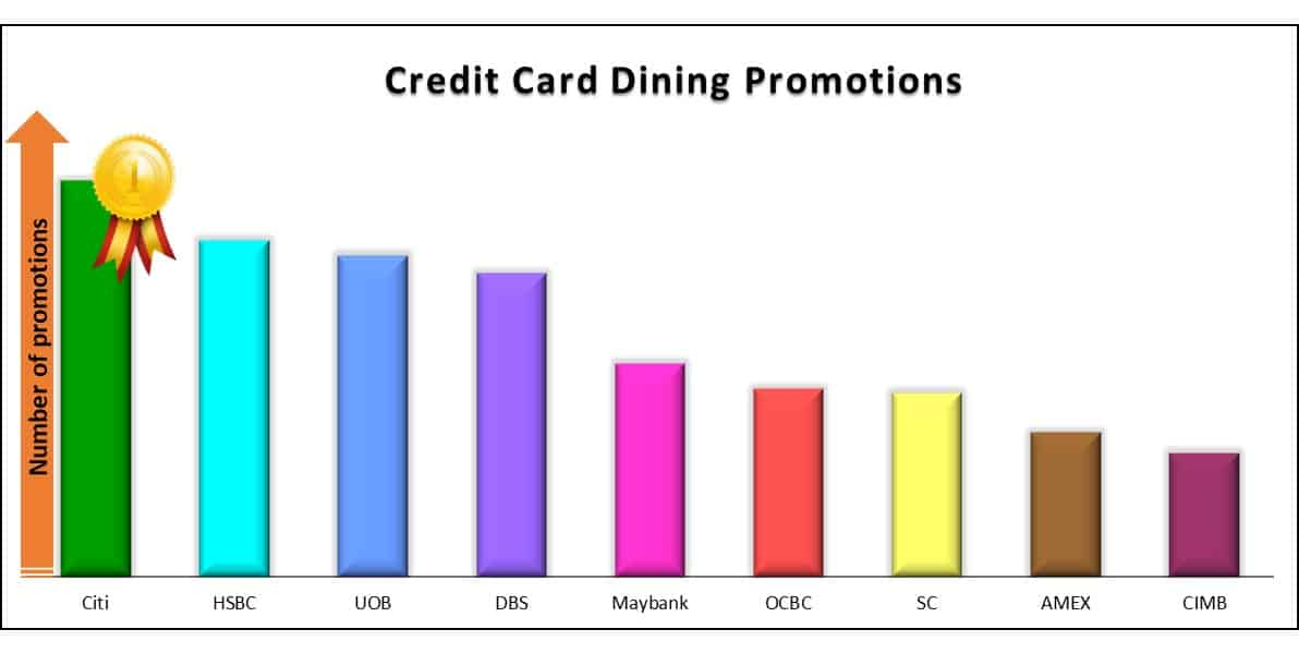 Best Credit Card Dining Promo