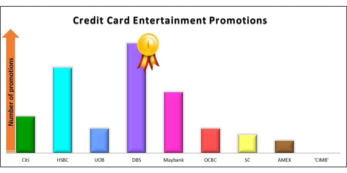 Best Credit Card Entertainment Promo