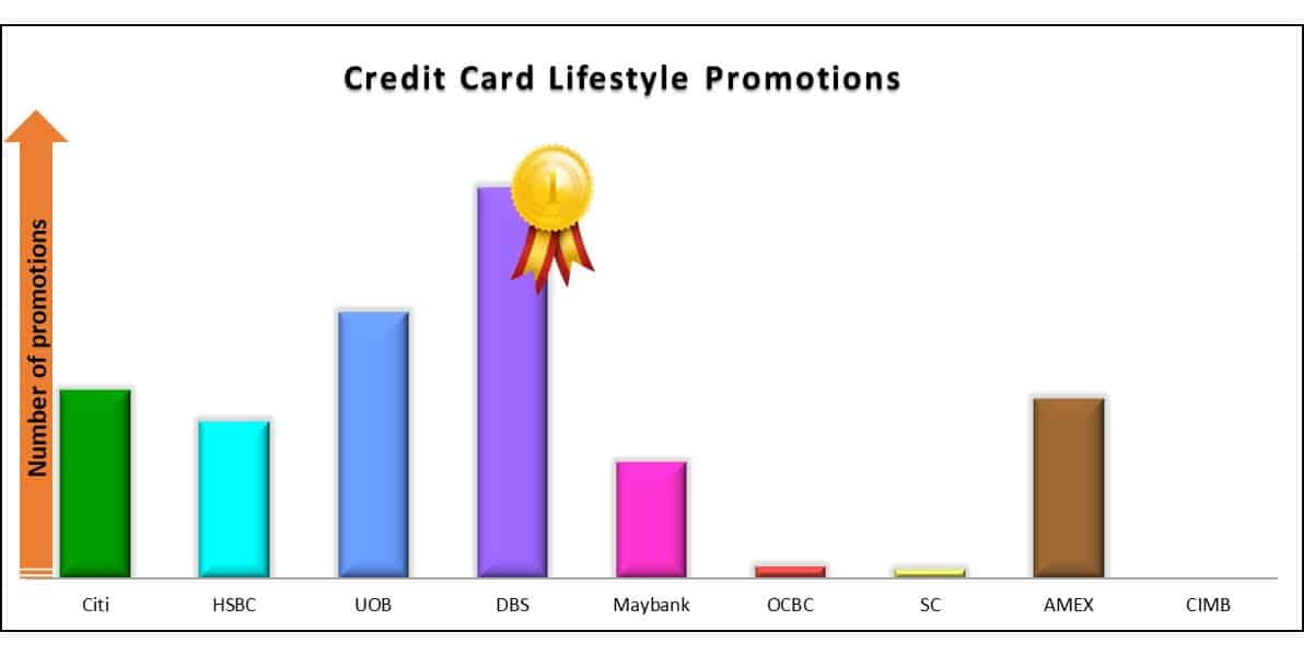 Best Credit Card Lifestyle Promo