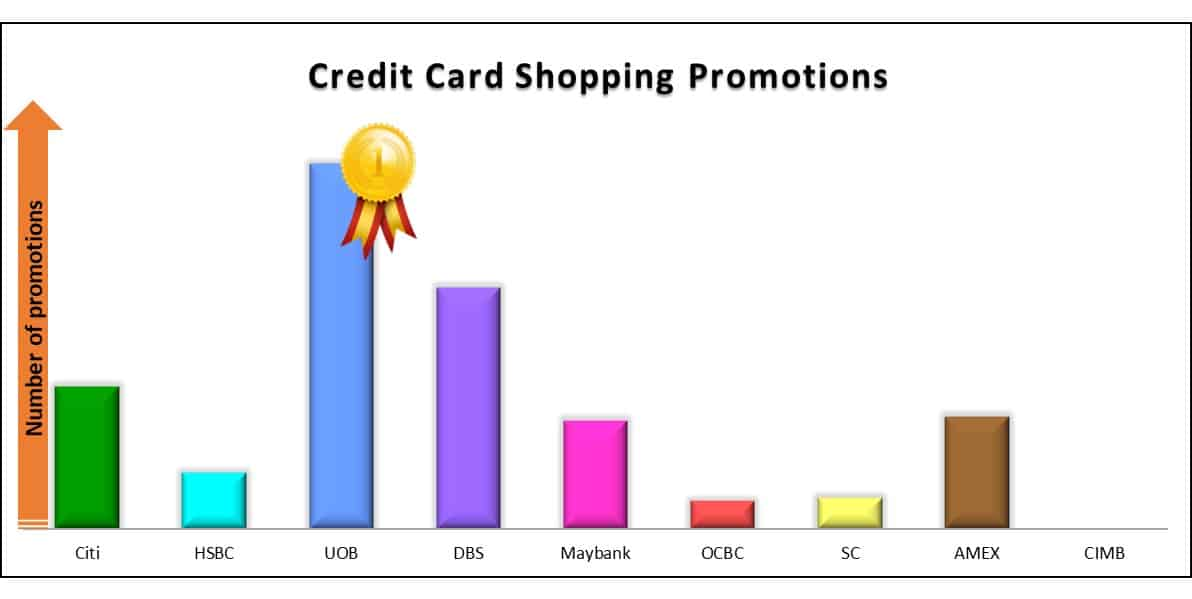 Best Credit Card Shopping Promo