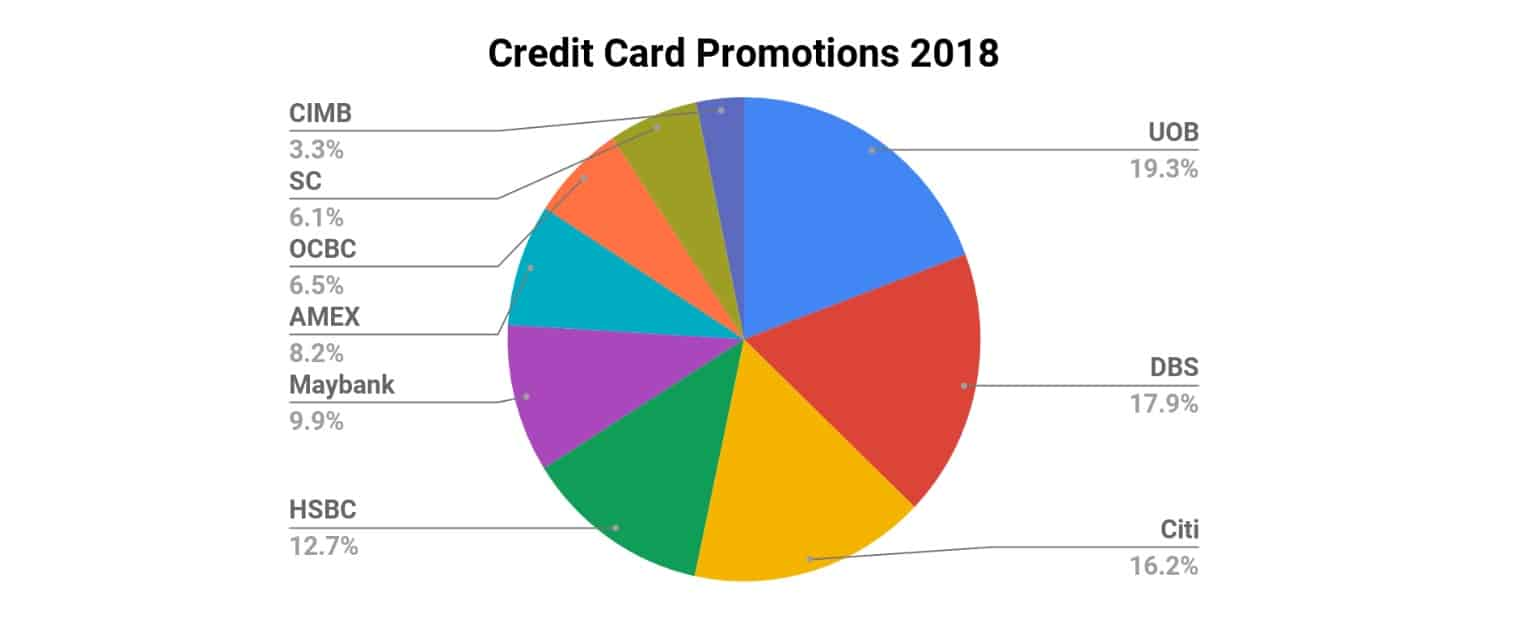 2018_credit_card_promo_overview